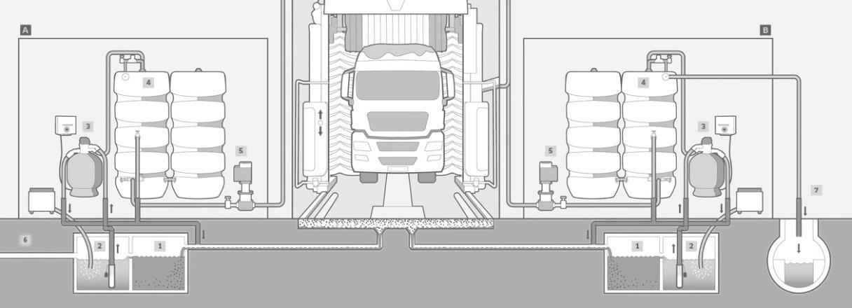 Принцип работы портальной мойки для грузовых автомобилей